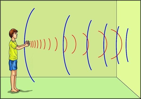 Отражение звуковой волны от препятствий