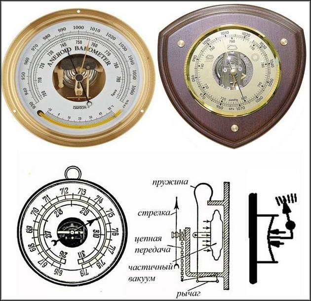Барометр-анеройд и его устройство