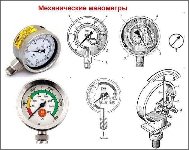 Виды механических манометров