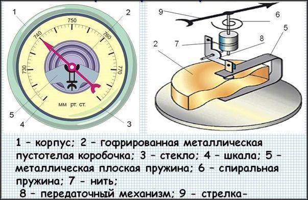 Строение барометра
