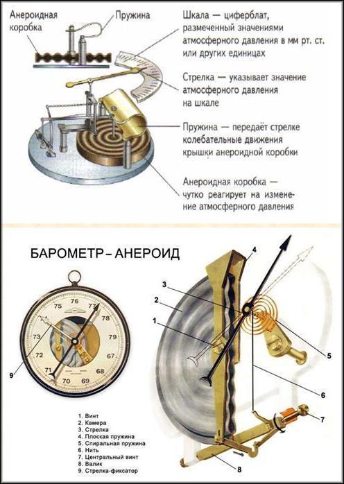Внутреннее устройство барометра