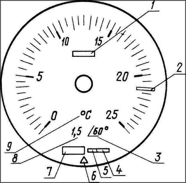 Обозначения на циферблате манометра