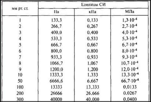Таблица единиц измерения барометра