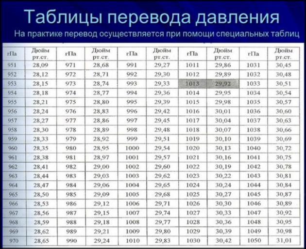 Таблица перевода давления