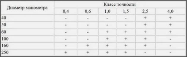 Связь габаритов и класса точности