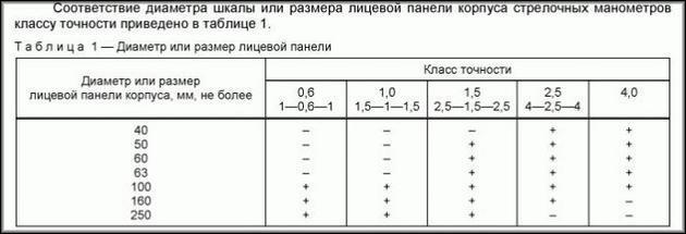 Таблица соответствия размеров и класса