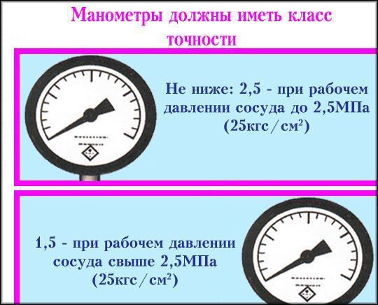 Обязателльный класс точности манометра