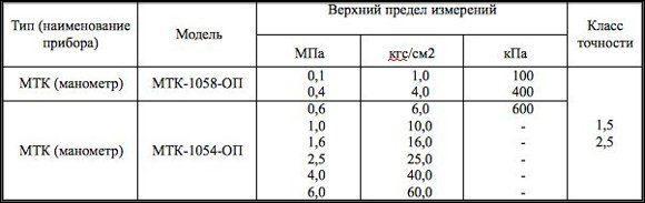 Таблица для расчета погрешности