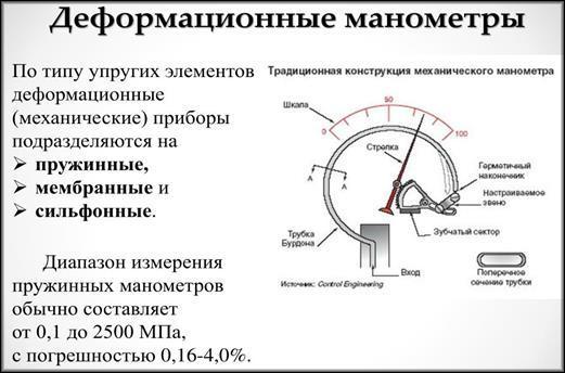 Деформационные манометры