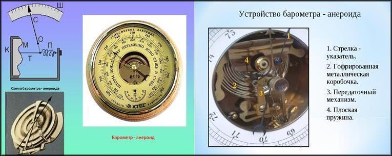Устройство барометра