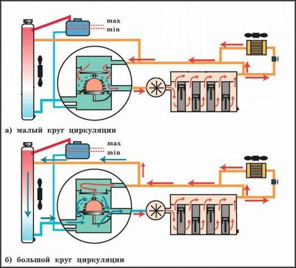 Работа термостата в системе охлаждения
