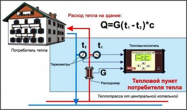 Расчет расхода тепла с использованием специализированного счетчика