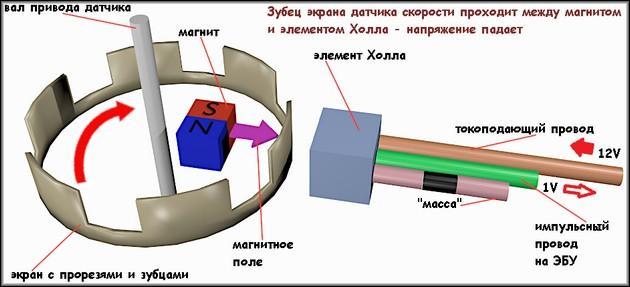 Принцип действия электронного датчика скорости