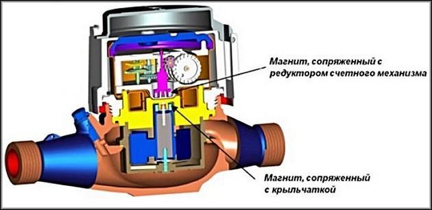 Устройство механического теплосчетчика