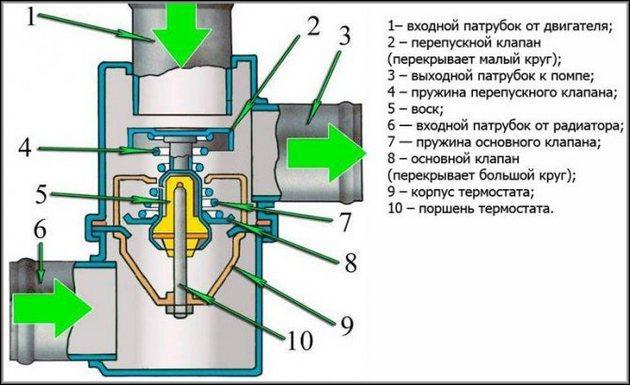 Подробное устройство термостата