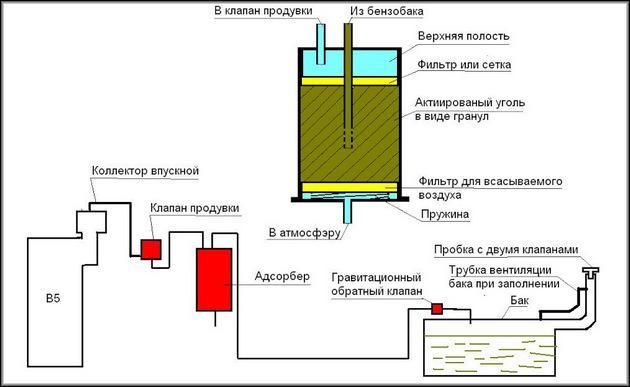 Схема устройства адсорбера