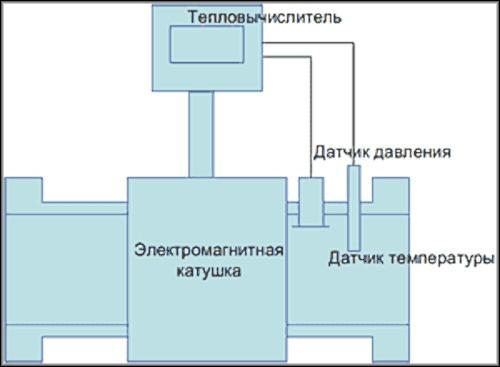 Схематичное устройство электромагнитного счетчика