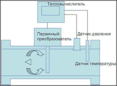Схематичное устройство вихревого счетчика