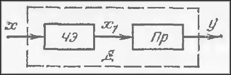 Структура взаимодействия датчика и устройств