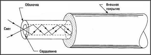 Оптоволокно
