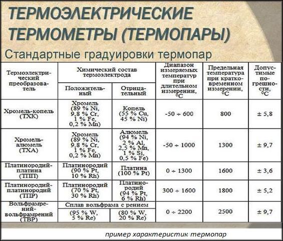 Термоэлектрические термометры