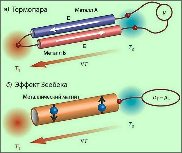 Физика работы термопар