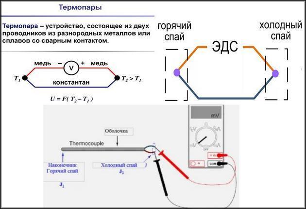Как снять данные с термопар