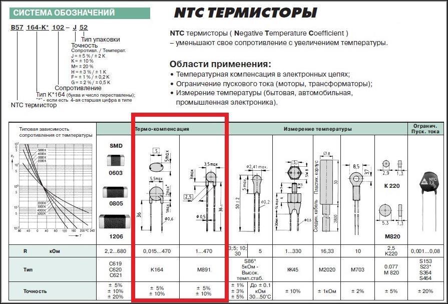 Типоразмеры NTC термисторов