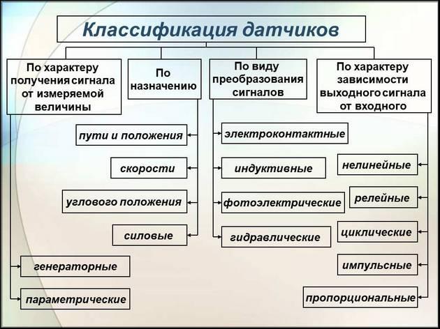 Классификация датчиков
