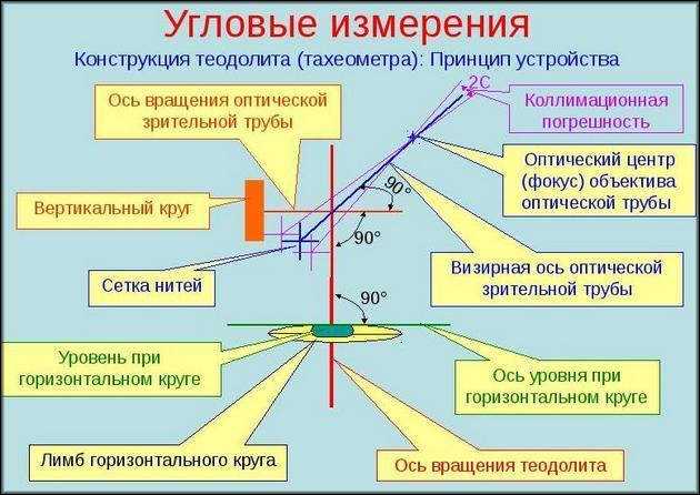 Конструкция теодолита
