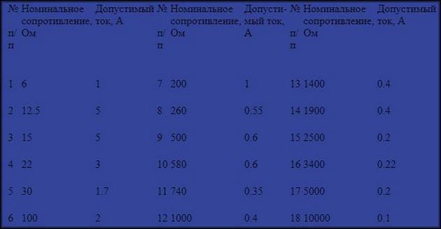 Таблица характеристик потенциометров