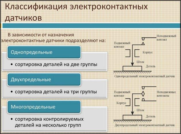Классификация электроконтактных датчиков