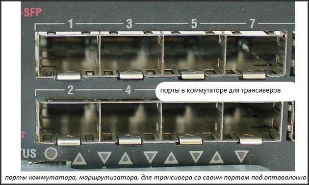 Порты в коммутаторе для трансиверов