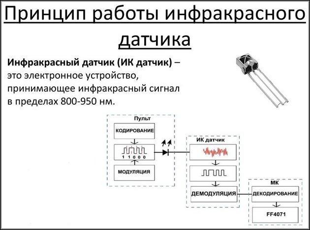 Принцип работы ИК датчика