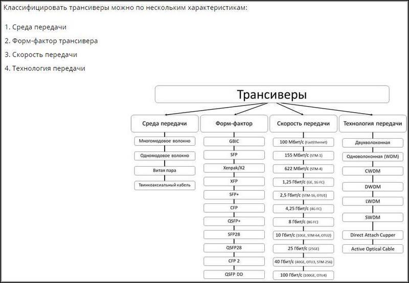 Классификация трансиверов