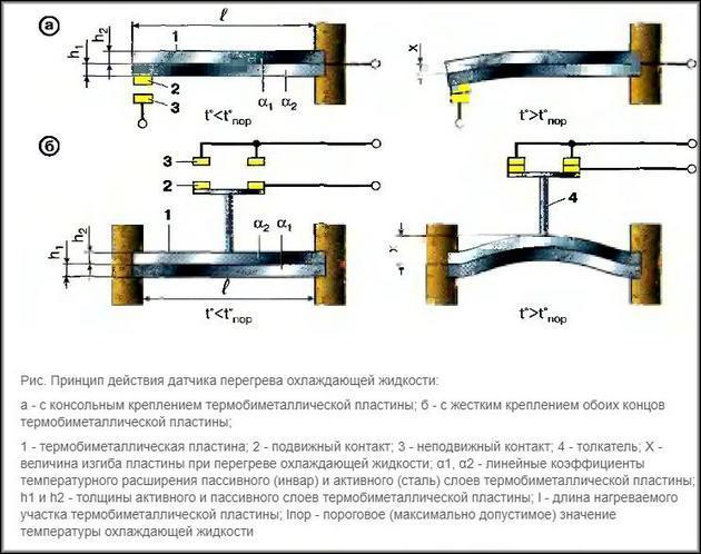 Принцип работы датчика перегрева охлаждающей жидкости