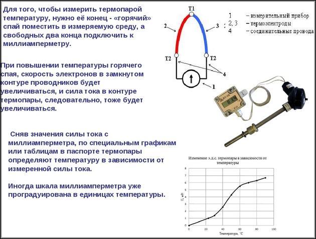 Термопара с графиком изменения