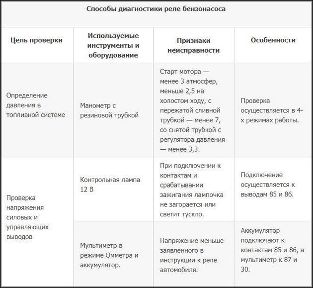 Способы диагностики реле бензонасоса