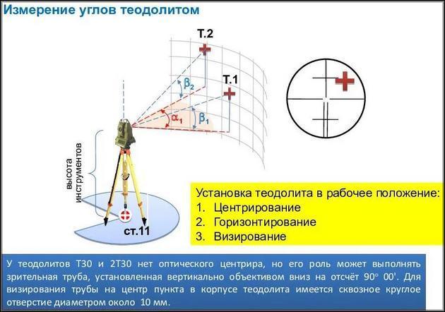 Измерение углов теодолитом