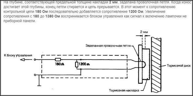 Контроль износа тормозных колодок