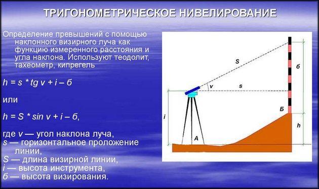 Принцип замеров тахеометром
