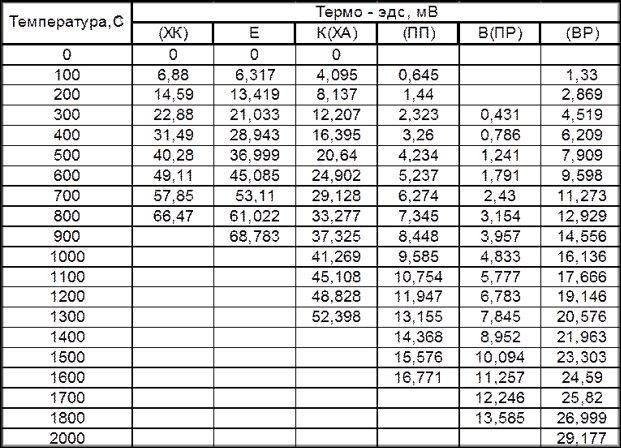 Разновидности термопар по параметрам