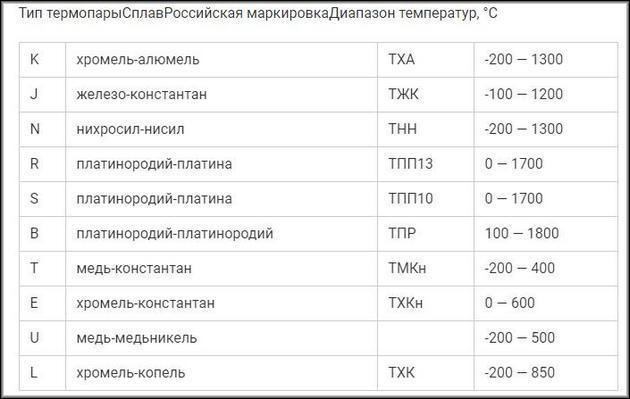 Диапазон температур термопар в зависимости от металла