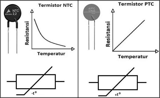 Разница между NTC и PTC
