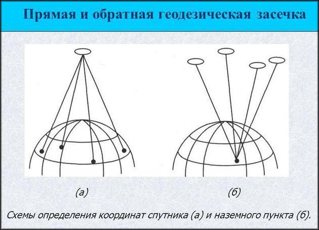 Схема определения координат спутника и наземного пунтка