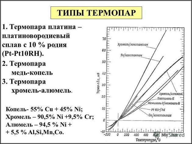 Типы термопар