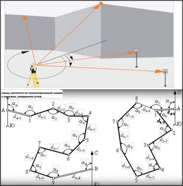 Итоговая схема после съемки тахеометром