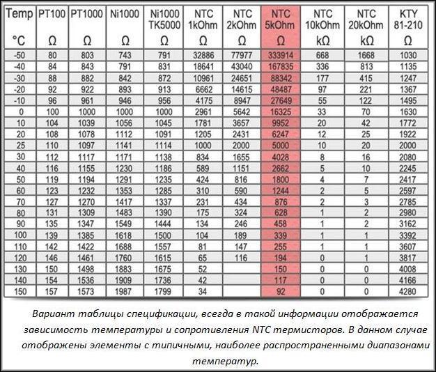 Спецификация NTC