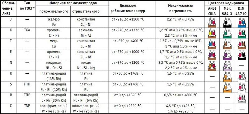 Цветовая кодировка термопар