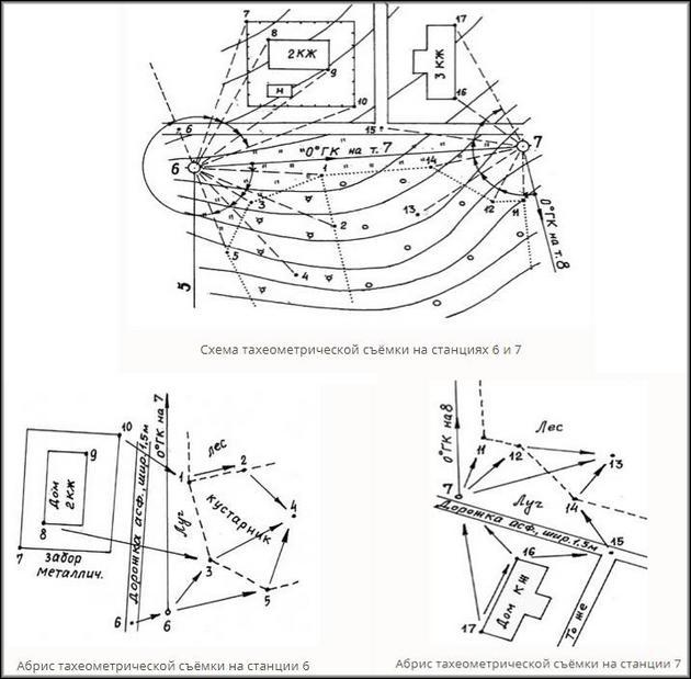 Схема и абрис тахеометрической съемки